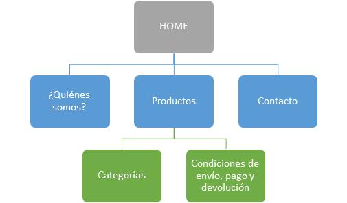 arbol_estructura_web